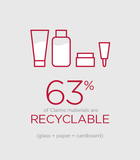 The recyclability of packaging is a selection criterion taken into account in the product eco-design approach.
